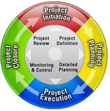 Why project management matters for communicators
